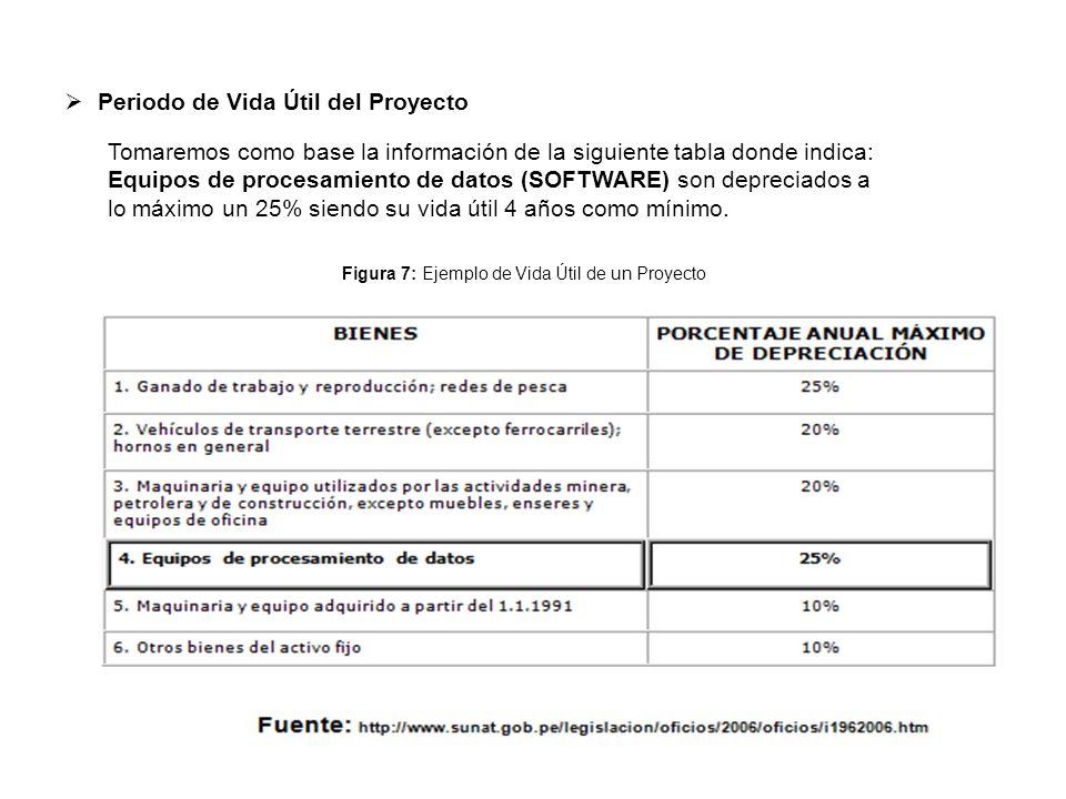  Periodo de Vida Útil del Proyecto Tomaremos como base la información de la siguiente tabla donde indica: Equipos de procesamiento de datos (SOFTWARE