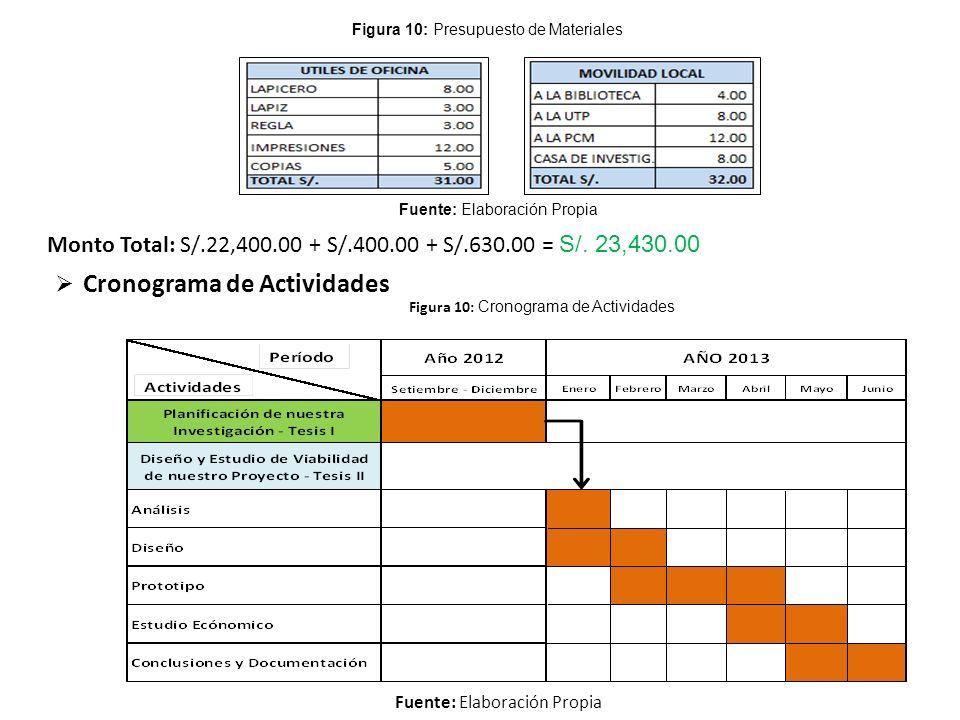 Figura 10: Presupuesto de Materiales Fuente: Elaboración Propia  Cronograma de Actividades Fuente: Elaboración Propia Figura 10: Cronograma de Actividades Monto Total: S/.22,400.00 + S/.400.00 + S/.630.00 = S/.