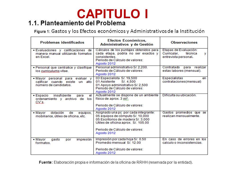 CAPITULO I 1.1. Planteamiento del Problema Fuente: Elaboración propia e información de la oficina de RRHH (reservada por la entidad). Figura 1: Gastos