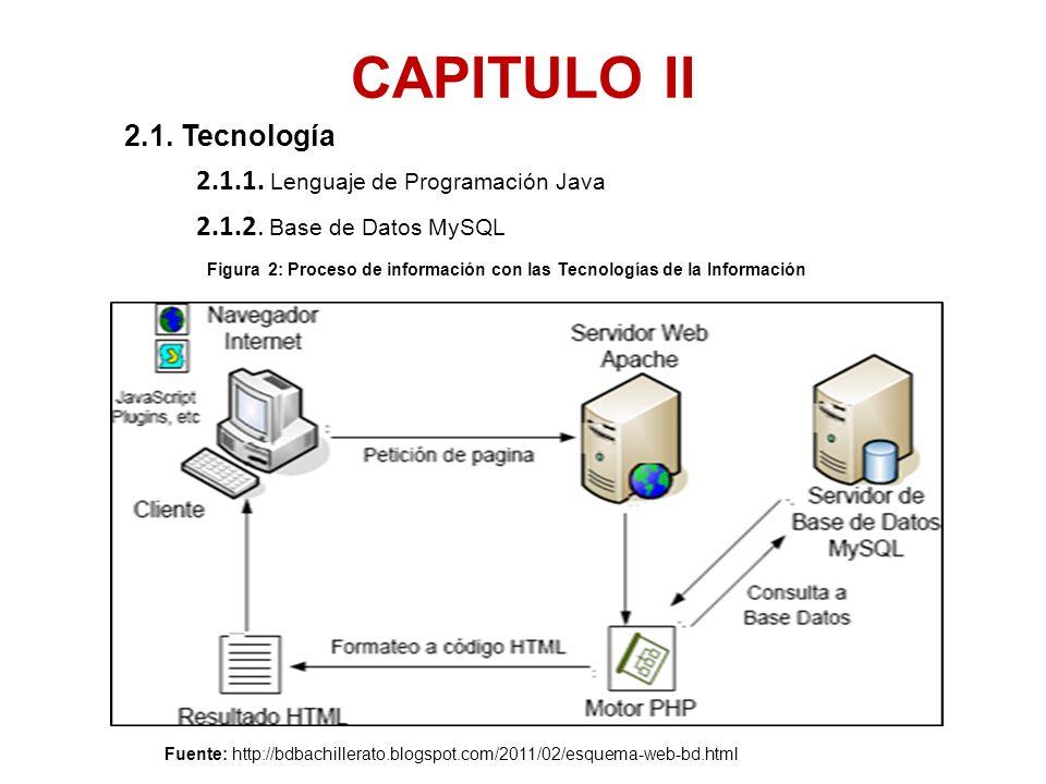 CAPITULO II 2.1. Tecnología 2.1.1. Lenguaje de Programación Java 2.1.2. Base de Datos MySQL Fuente: http://bdbachillerato.blogspot.com/2011/02/esquema