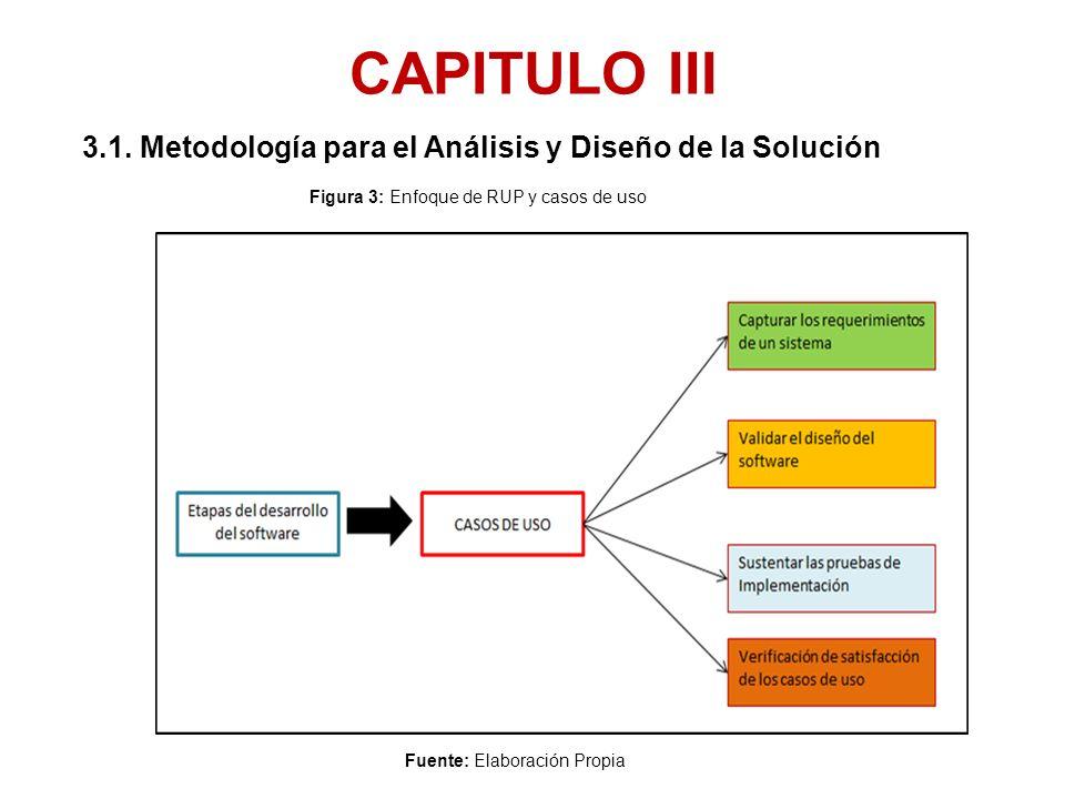 CAPITULO III 3.1. Metodología para el Análisis y Diseño de la Solución Fuente: Elaboración Propia Figura 3: Enfoque de RUP y casos de uso