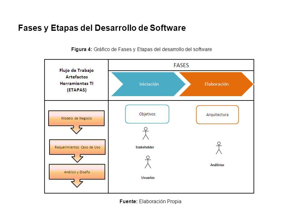 Fases y Etapas del Desarrollo de Software Fuente: Elaboración Propia Figura 4: Gráfico de Fases y Etapas del desarrollo del software