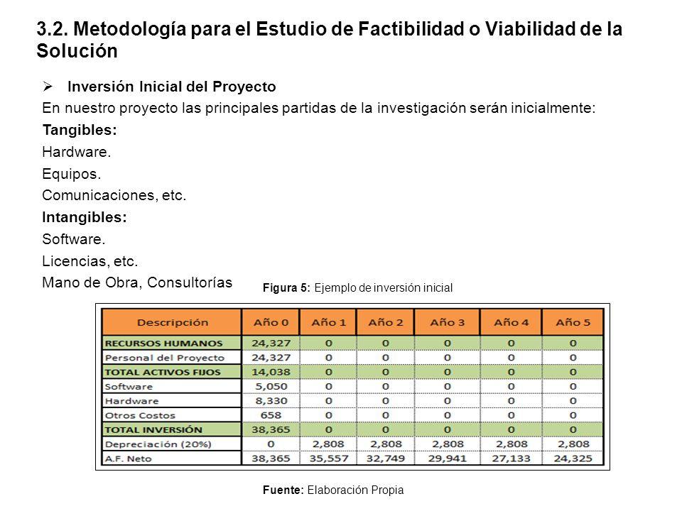 3.2. Metodología para el Estudio de Factibilidad o Viabilidad de la Solución  Inversión Inicial del Proyecto En nuestro proyecto las principales part