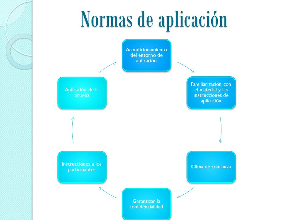 Normas de aplicación Acondicionamiento del entorno de aplicación Familiarización con el material y las instrucciones de aplicación Clima de confianza Garantizar la confidencialidad Instrucciones a los participantes Aplicación de la prueba