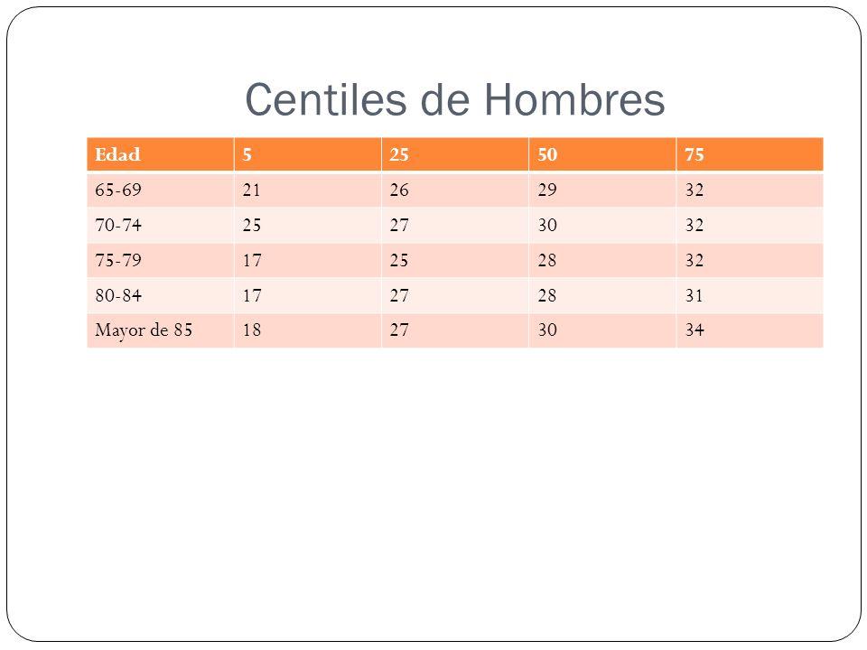 Centiles de Hombres Edad5255075 65-6921262932 70-7425273032 75-7917252832 80-8417272831 Mayor de 8518273034