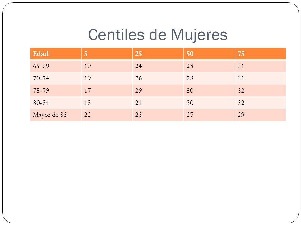 Centiles de Mujeres Edad5255075 65-6919242831 70-7419262831 75-7917293032 80-8418213032 Mayor de 8522232729