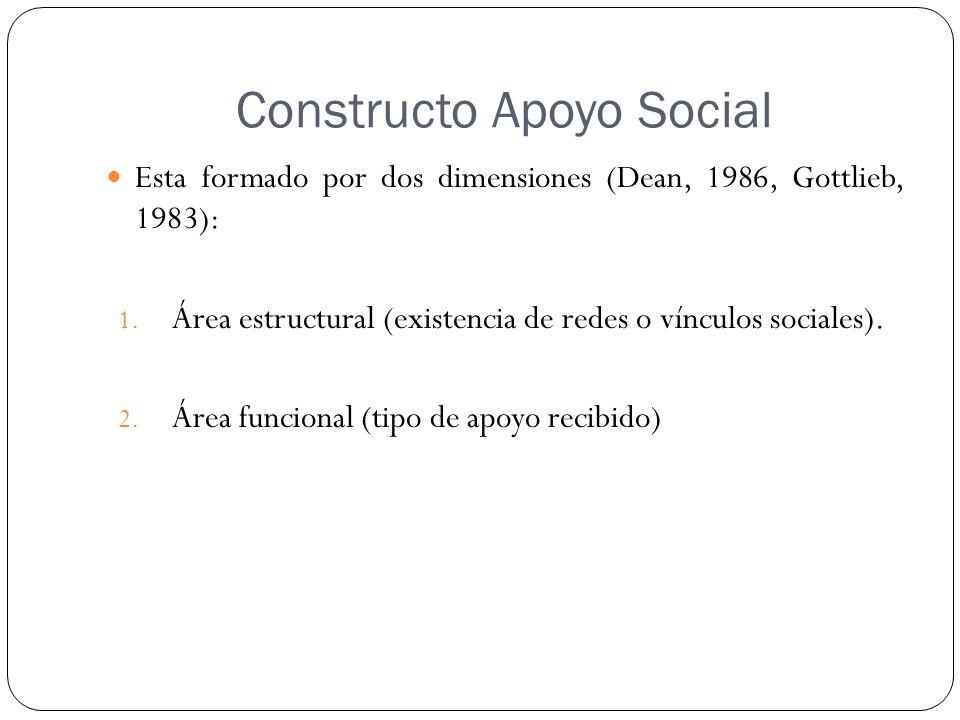 Constructo Apoyo Social Esta formado por dos dimensiones (Dean, 1986, Gottlieb, 1983): 1. Área estructural (existencia de redes o vínculos sociales).