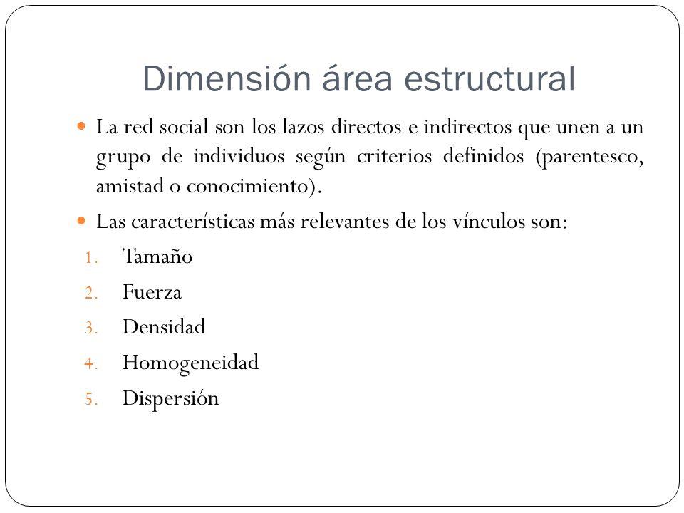 Dimensión área estructural La red social son los lazos directos e indirectos que unen a un grupo de individuos según criterios definidos (parentesco, amistad o conocimiento).