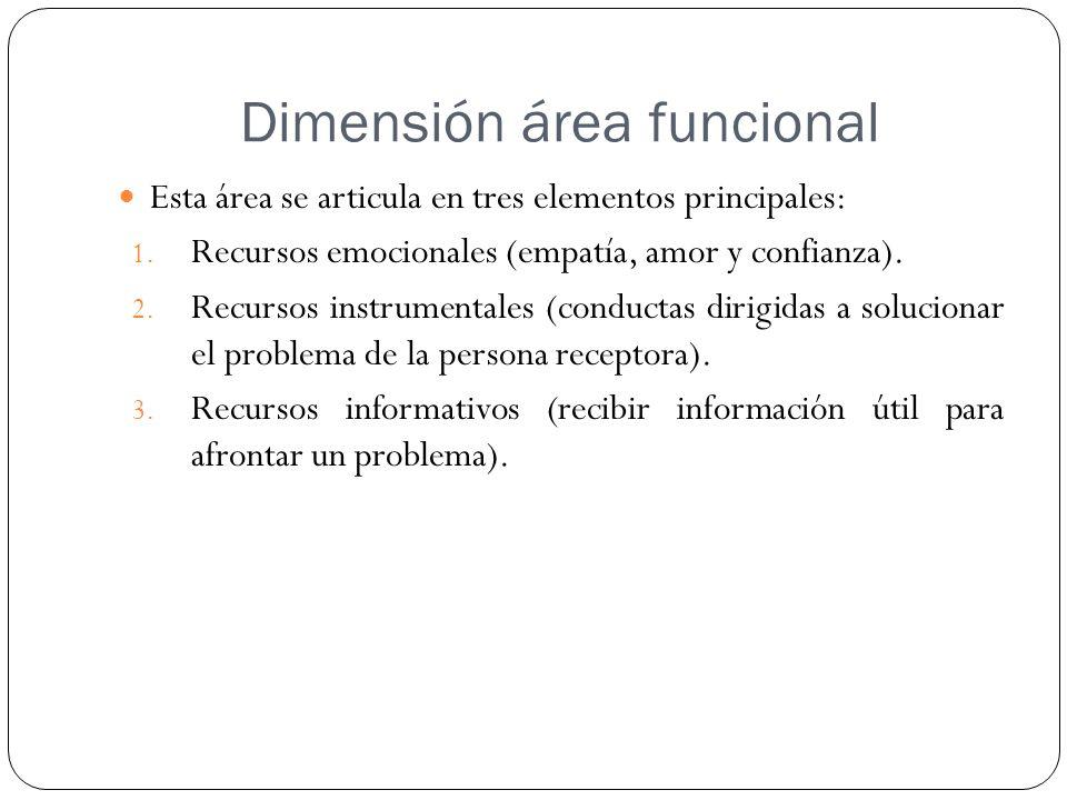 Dimensión área funcional Esta área se articula en tres elementos principales: 1. Recursos emocionales (empatía, amor y confianza). 2. Recursos instrum