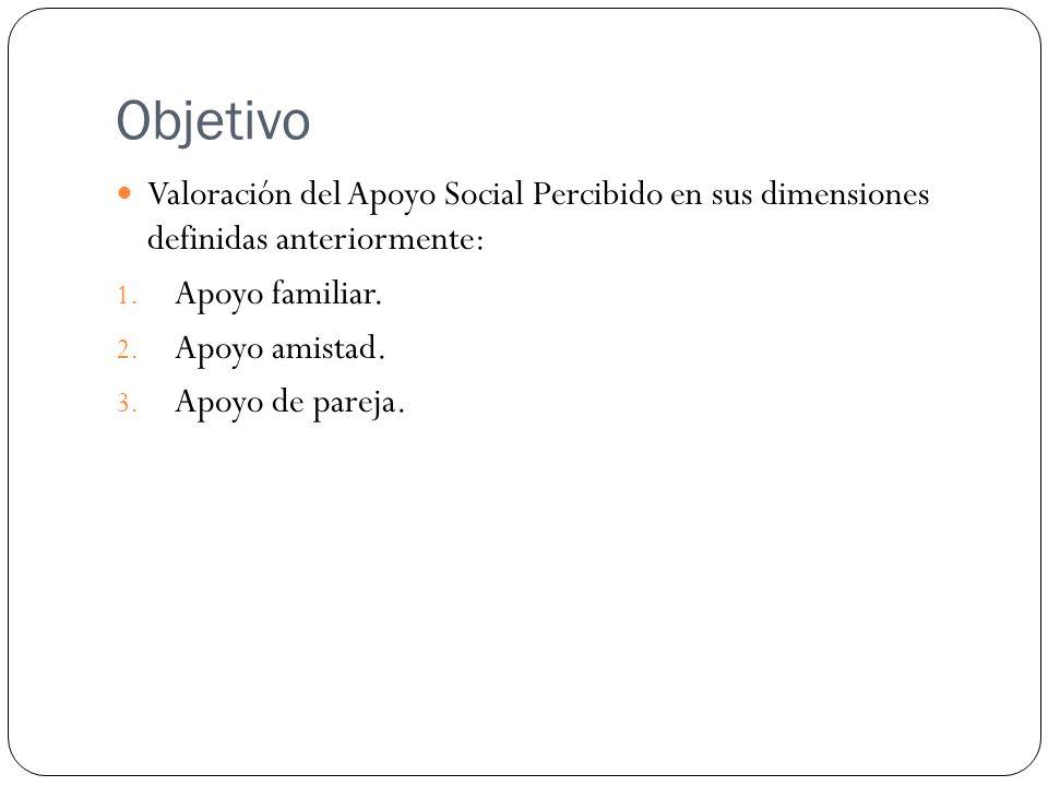 Objetivo Valoración del Apoyo Social Percibido en sus dimensiones definidas anteriormente: 1. Apoyo familiar. 2. Apoyo amistad. 3. Apoyo de pareja.