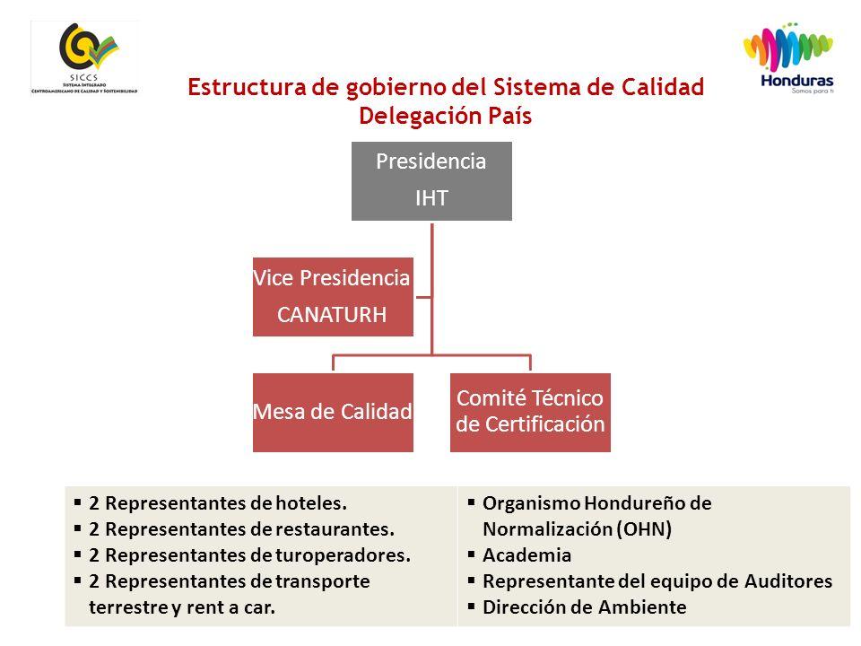 12 Estructura de gobierno del Sistema de Calidad Delegación País Presidencia IHT Mesa de Calidad Comité Técnico de Certificación Vice Presidencia CANATURH  2 Representantes de hoteles.