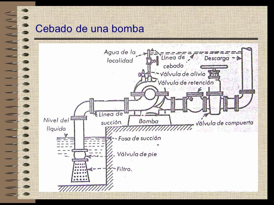 Causas y Efectos de la Vibración 1.Succión subalimentada debido a la presencia de gas o vapor en el liquido, lo cual se produce porque la carga de succión neta positiva disponible es insuficiente, o la toma de la línea de succión no esta suficientemente sumergida.