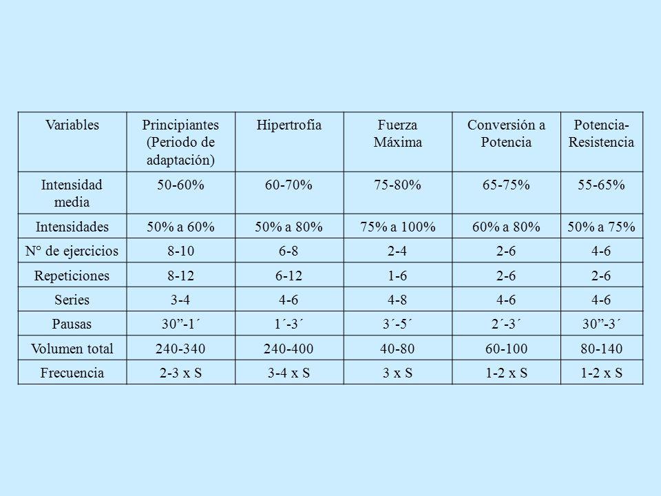 VariablesPrincipiantes (Periodo de adaptación) HipertrofiaFuerza Máxima Conversión a Potencia Potencia- Resistencia Intensidad media 50-60%60-70%75-80%65-75%55-65% Intensidades50% a 60%50% a 80%75% a 100%60% a 80%50% a 75% N° de ejercicios8-106-82-42-64-6 Repeticiones8-126-121-62-6 Series3-44-64-84-6 Pausas30 -1´1´-3´3´-5´2´-3´30 -3´ Volumen total240-340240-40040-8060-10080-140 Frecuencia2-3 x S3-4 x S3 x S1-2 x S