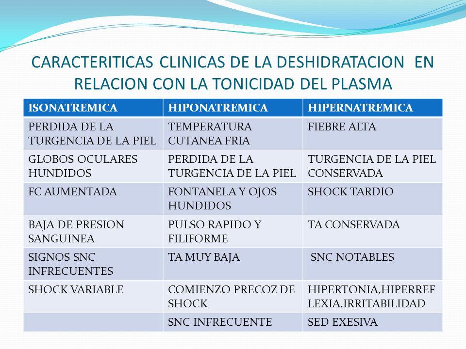 CARACTERITICAS CLINICAS DE LA DESHIDRATACION EN RELACION CON LA TONICIDAD DEL PLASMA ISONATREMICAHIPONATREMICAHIPERNATREMICA PERDIDA DE LA TURGENCIA D