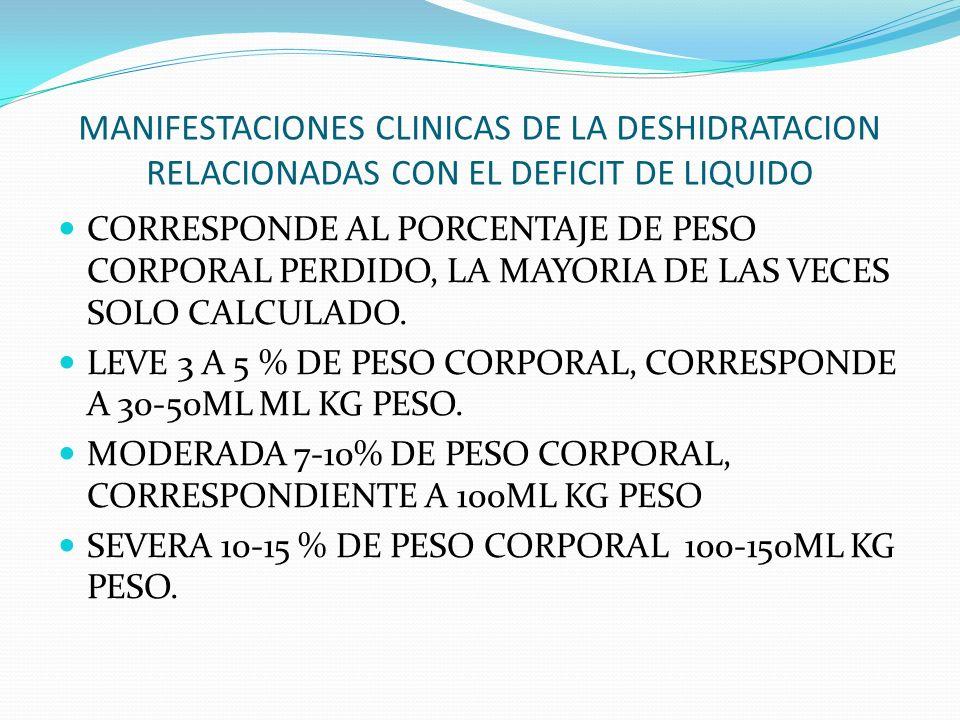 MANIFESTACIONES CLINICAS DE LA DESHIDRATACION RELACIONADAS CON EL DEFICIT DE LIQUIDO CORRESPONDE AL PORCENTAJE DE PESO CORPORAL PERDIDO, LA MAYORIA DE