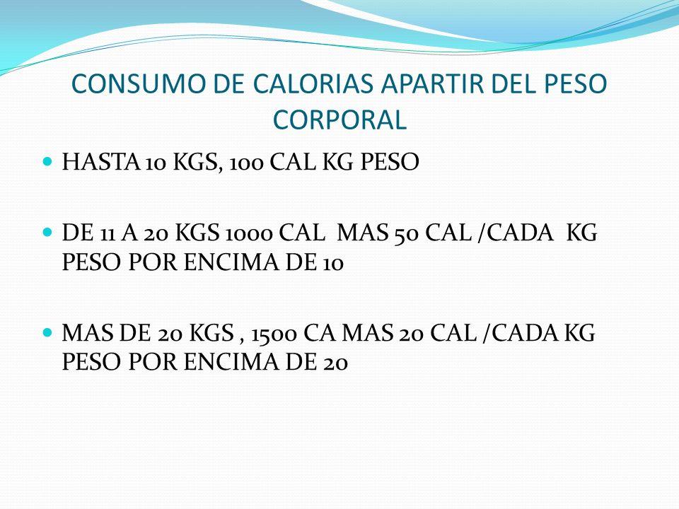 CONSUMO DE CALORIAS APARTIR DEL PESO CORPORAL HASTA 10 KGS, 100 CAL KG PESO DE 11 A 20 KGS 1000 CAL MAS 50 CAL /CADA KG PESO POR ENCIMA DE 10 MAS DE 2
