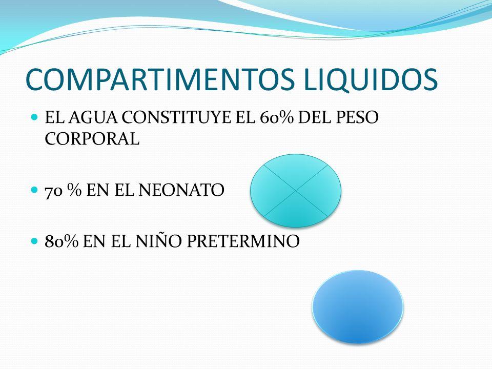 COMPARTIMENTOS LIQUIDOS EL AGUA CONSTITUYE EL 60% DEL PESO CORPORAL 70 % EN EL NEONATO 80% EN EL NIÑO PRETERMINO