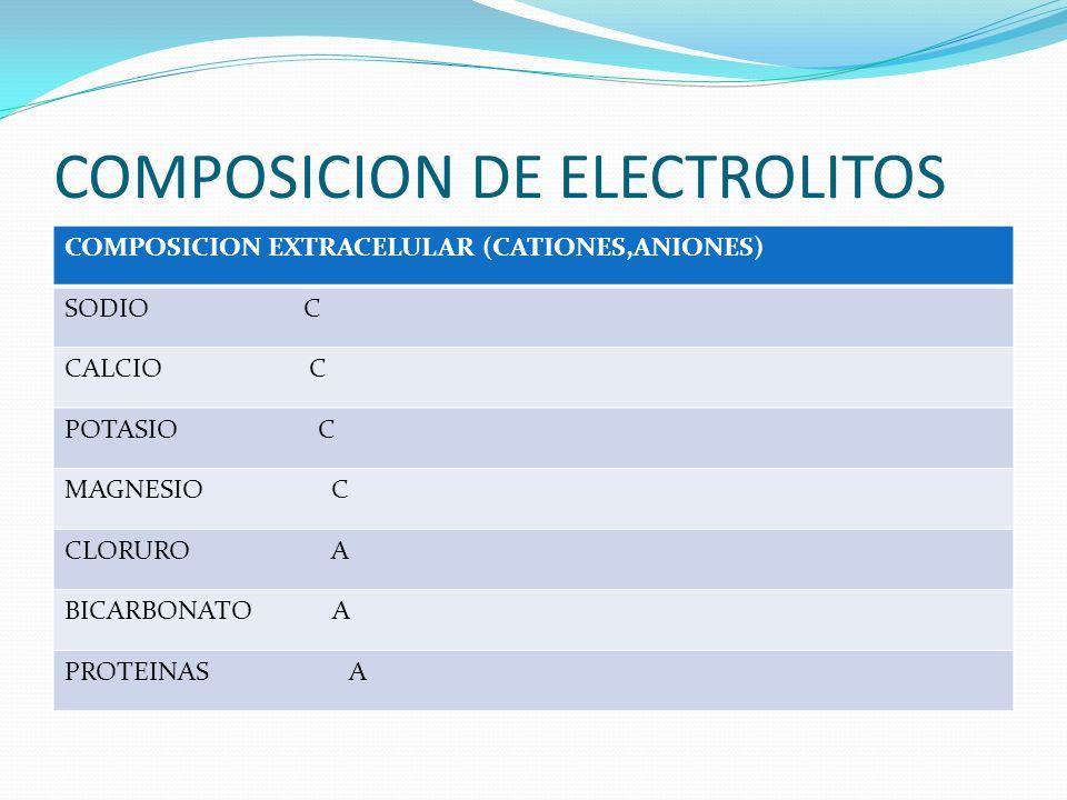 COMPOSICION DE ELECTROLITOS COMPOSICION EXTRACELULAR (CATIONES,ANIONES) SODIO C CALCIO C POTASIO C MAGNESIO C CLORURO A BICARBONATO A PROTEINAS A