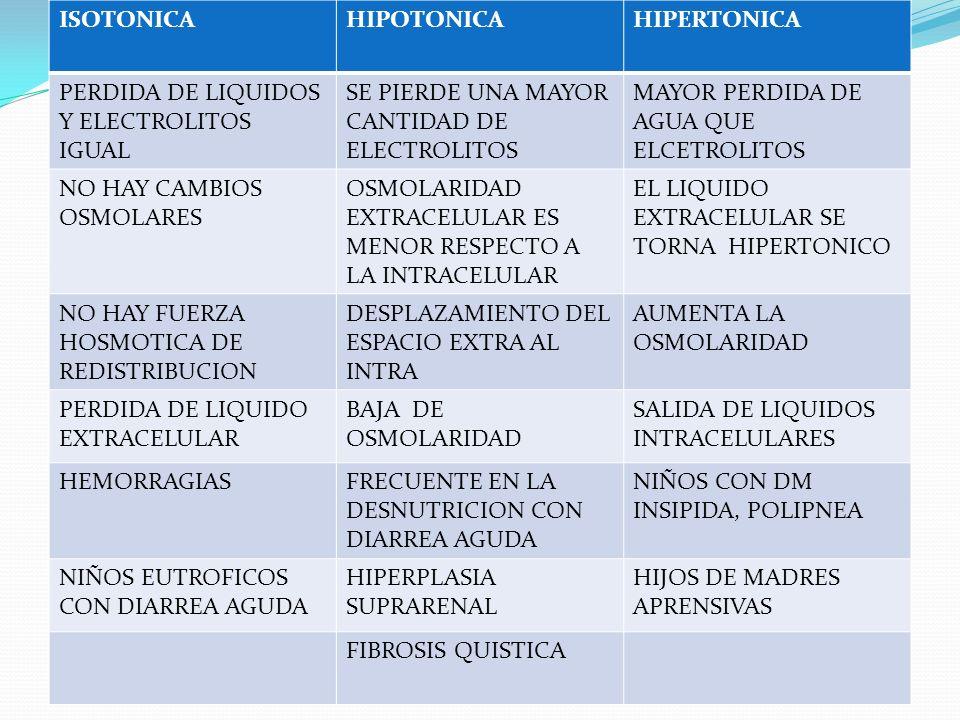 ISOTONICAHIPOTONICAHIPERTONICA PERDIDA DE LIQUIDOS Y ELECTROLITOS IGUAL SE PIERDE UNA MAYOR CANTIDAD DE ELECTROLITOS MAYOR PERDIDA DE AGUA QUE ELCETRO