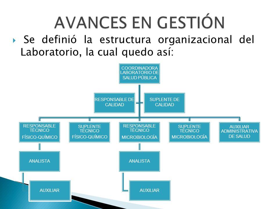  Se definió la estructura organizacional del Laboratorio, la cual quedo así: COORDINADORA LABORATORIO DE SALUD PÚBLICA RESPONSABLE TÉCNICO FÍSICO-QUÍ