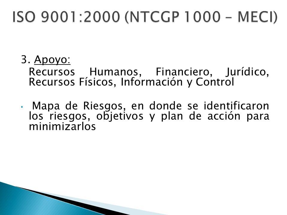ISO 9001:2000 (NTCGP 1000 – MECI) 3. Apoyo: Recursos Humanos, Financiero, Jurídico, Recursos Físicos, Información y Control Mapa de Riesgos, en donde