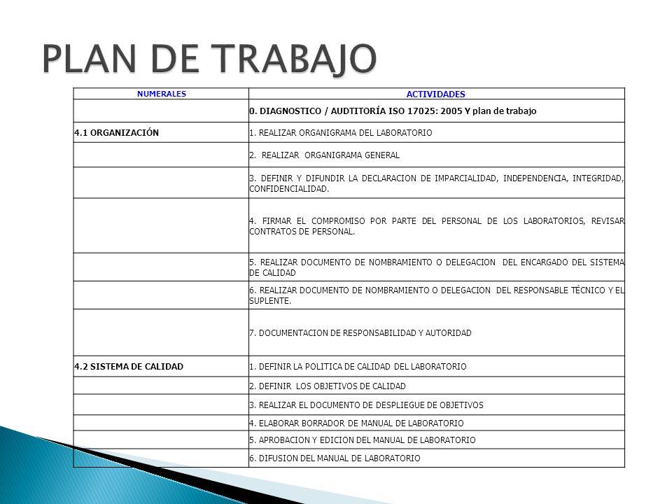 NUMERALES ACTIVIDADES 0. DIAGNOSTICO / AUDTITORÍA ISO 17025: 2005 Y plan de trabajo 4.1 ORGANIZACIÓN1. REALIZAR ORGANIGRAMA DEL LABORATORIO 2. REALIZA