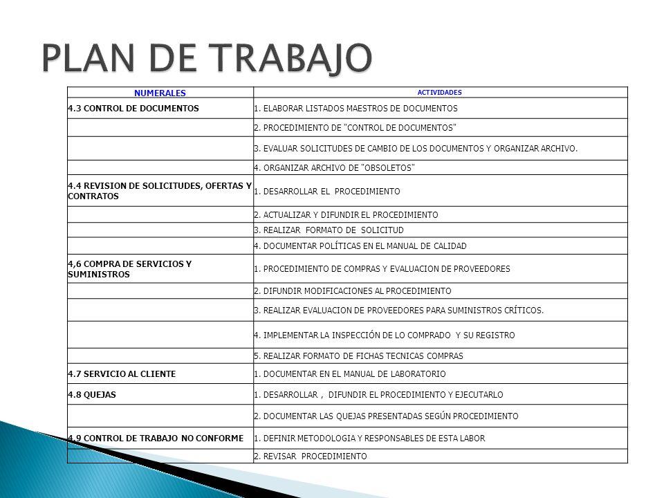 NUMERALES ACTIVIDADES 4.3 CONTROL DE DOCUMENTOS1. ELABORAR LISTADOS MAESTROS DE DOCUMENTOS 2. PROCEDIMIENTO DE