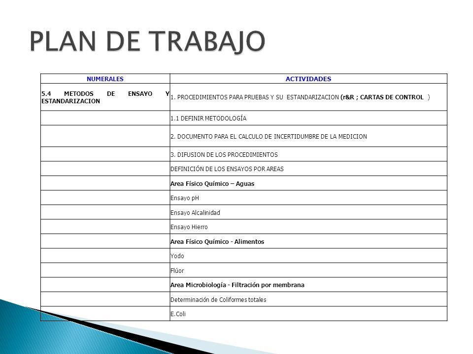 NUMERALES ACTIVIDADES 5.4 METODOS DE ENSAYO Y ESTANDARIZACION 1. PROCEDIMIENTOS PARA PRUEBAS Y SU ESTANDARIZACION (r&R ; CARTAS DE CONTROL ) 1.1 DEFIN