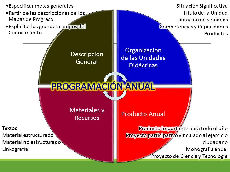 Descripción General Organización de las Unidades Didácticas Producto Anual Materiales y Recursos