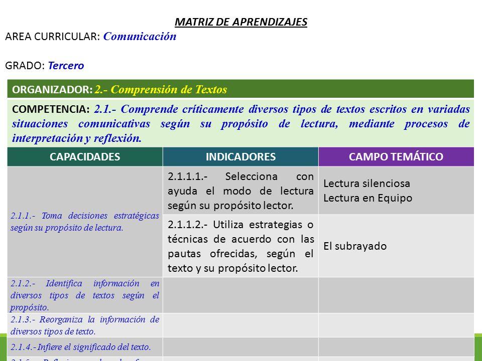 MATRIZ DE APRENDIZAJES AREA CURRICULAR: Comunicación GRADO: Tercero ORGANIZADOR: 2.- Comprensión de Textos COMPETENCIA: 2.1.- Comprende críticamente d