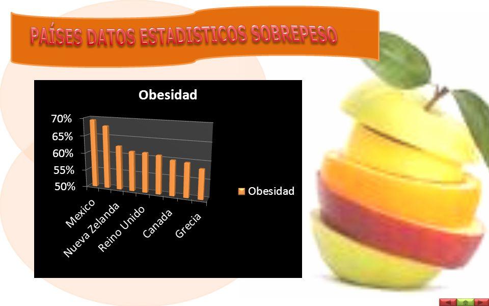 Datos y cifras Desde 1980, la obesidad se ha más que doblado en todo el mundo.