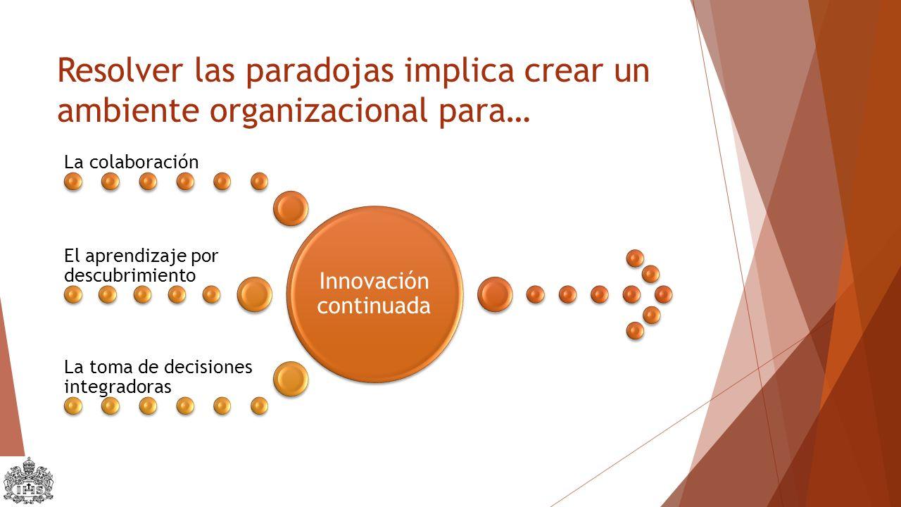 Resolver las paradojas implica crear un ambiente organizacional para… Innovación continuada La colaboración El aprendizaje por descubrimiento La toma de decisiones integradoras