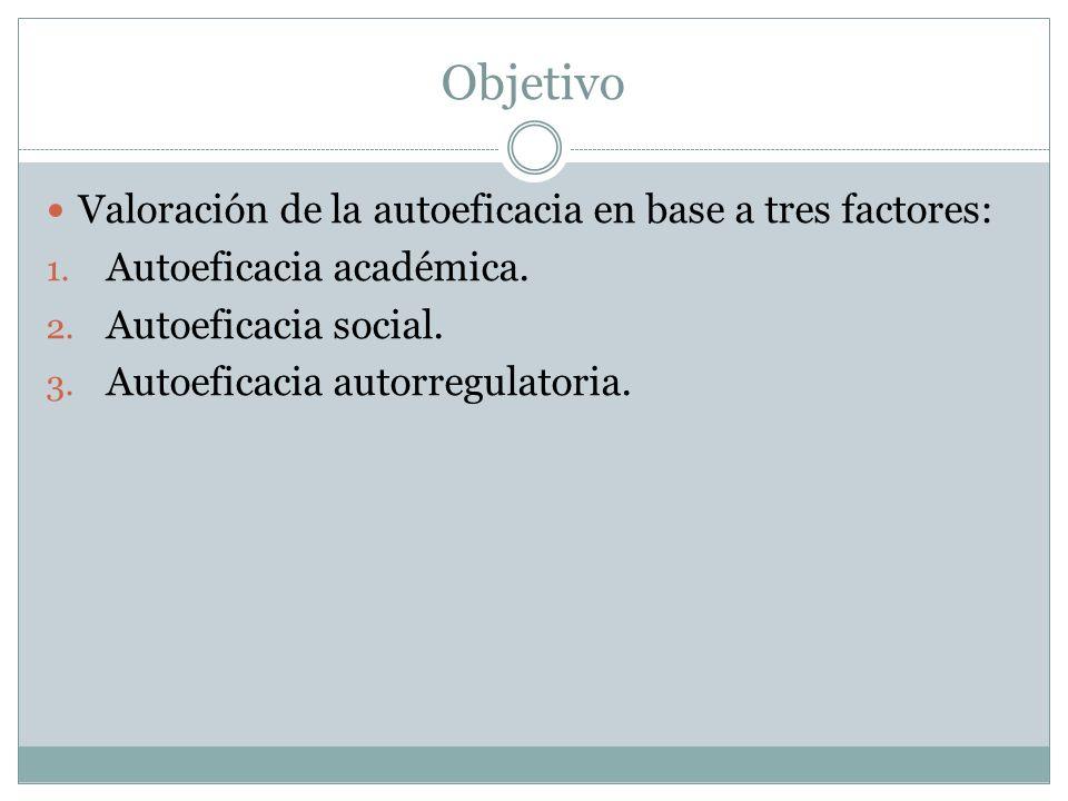 Objetivo Valoración de la autoeficacia en base a tres factores: 1.