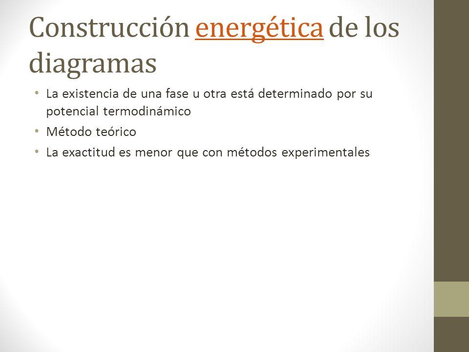 Construcción energética de los diagramasenergética La existencia de una fase u otra está determinado por su potencial termodinámico Método teórico La exactitud es menor que con métodos experimentales