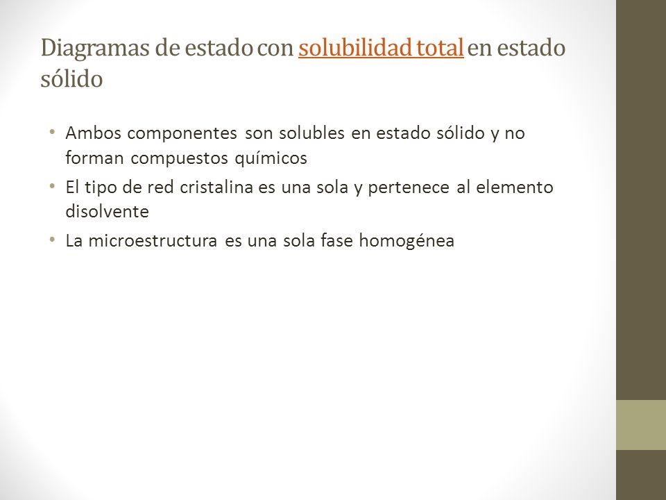 Diagramas de estado con solubilidad total en estado sólidosolubilidad total Ambos componentes son solubles en estado sólido y no forman compuestos químicos El tipo de red cristalina es una sola y pertenece al elemento disolvente La microestructura es una sola fase homogénea