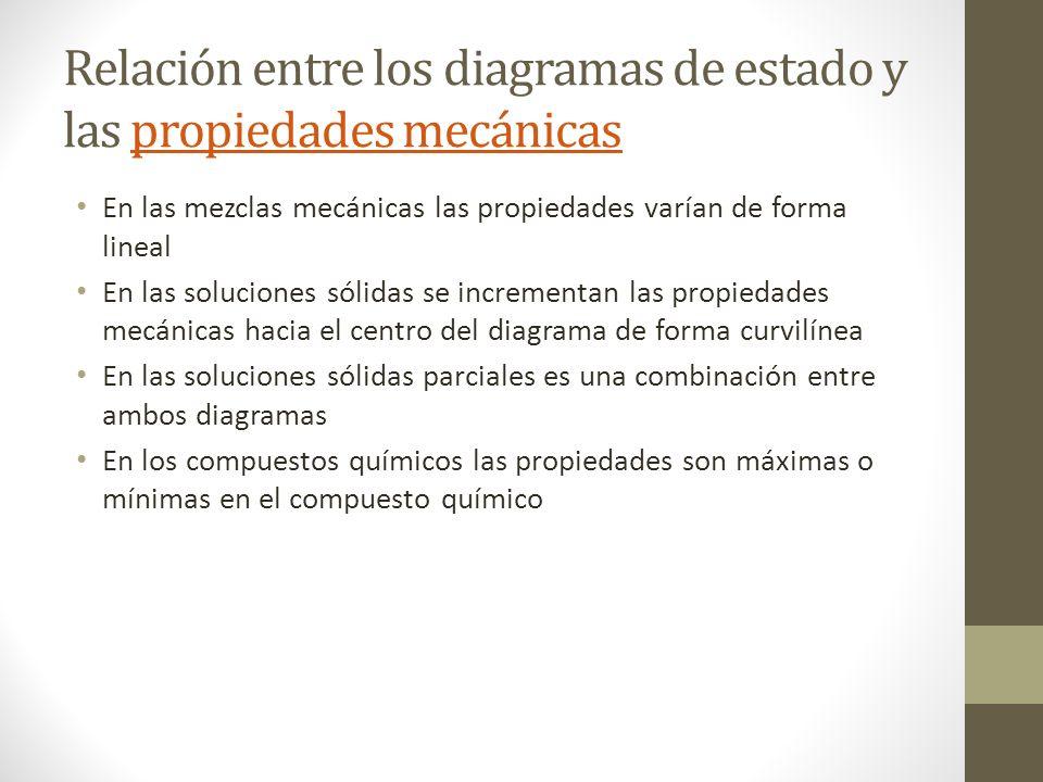 Relación entre los diagramas de estado y las propiedades mecánicaspropiedades mecánicas En las mezclas mecánicas las propiedades varían de forma lineal En las soluciones sólidas se incrementan las propiedades mecánicas hacia el centro del diagrama de forma curvilínea En las soluciones sólidas parciales es una combinación entre ambos diagramas En los compuestos químicos las propiedades son máximas o mínimas en el compuesto químico