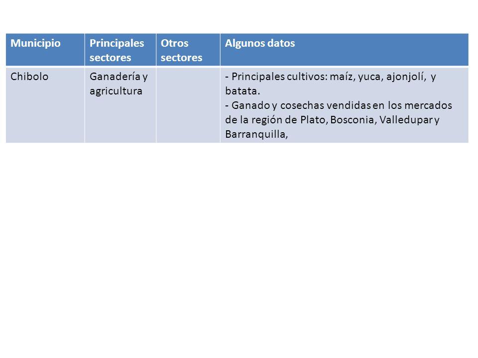 Córdoba MunicipioPrincipales sectores Otros sectores Algunos datos MonteríaGanaderíaAgricultura- Los suelos de todo el Sinú son catalogados como los terceros más fértiles del mundo, pero son ocupados principalmente por la ganadería que es la actividad tradicional de la región.