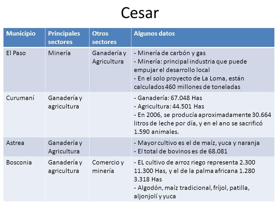 Bolívar MunicipioPrincipales sectores Otros sectores Algunos datos CórdobaGanadería y agricultura - Se caracteriza por su producción ganadera y el cultivo de ajonjolí
