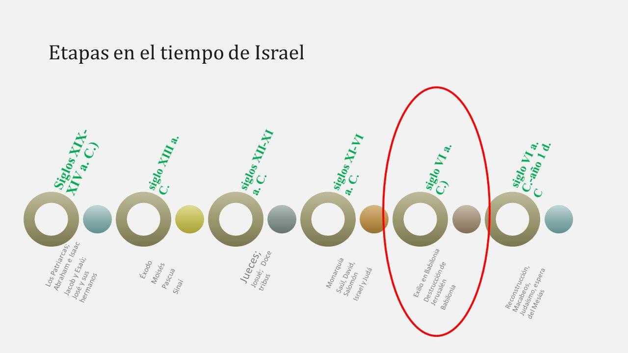 Etapas en el tiempo de Israel Siglos XIX- XIV a.
