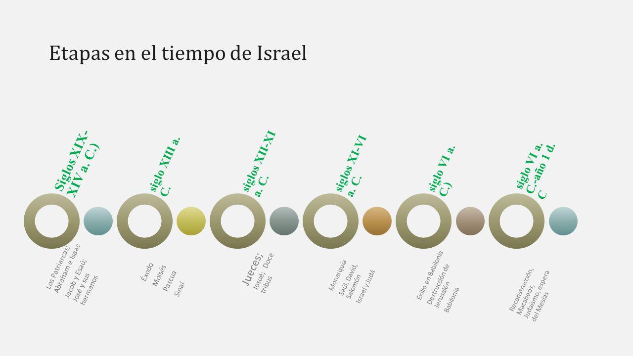 Bibliografía y recursos  Curso de Dios en la historia de Israel, unidad 1 y recursos de la misma.