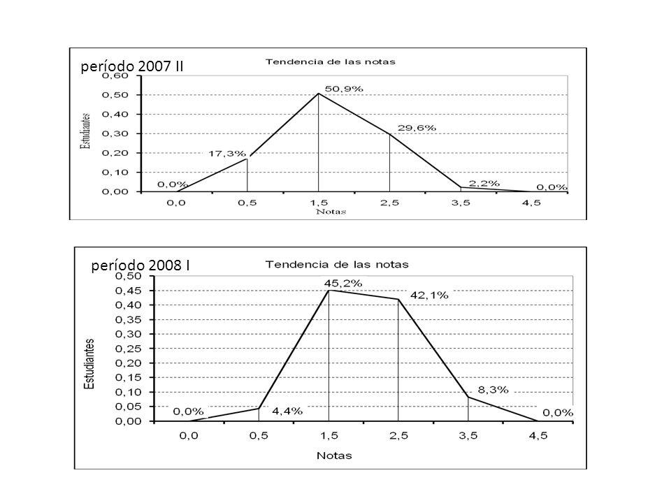 período 2007 II período 2008 I