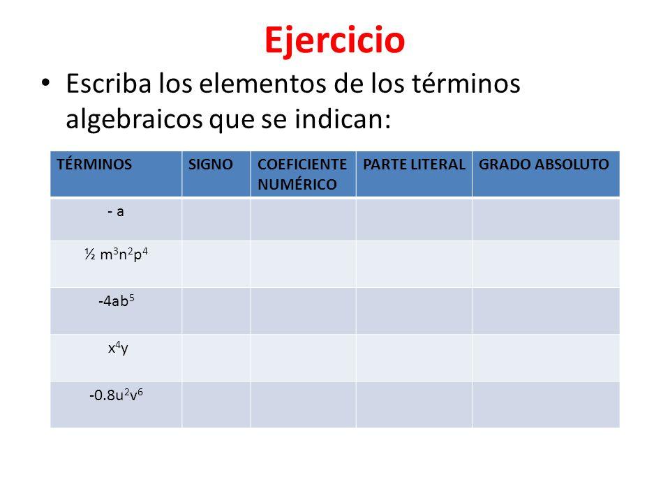 Ejercicio Escriba los elementos de los términos algebraicos que se indican: TÉRMINOSSIGNOCOEFICIENTE NUMÉRICO PARTE LITERALGRADO ABSOLUTO - a ½ m 3 n 2 p 4 -4ab 5 x 4 y -0.8u 2 v 6