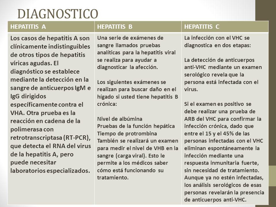 DIAGNOSTICO HEPATITIS AHEPATITIS BHEPATITIS C Los casos de hepatitis A son clínicamente indistinguibles de otros tipos de hepatitis víricas agudas.