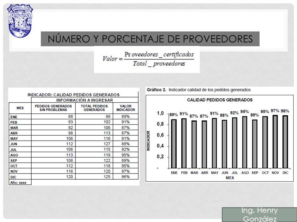 NÚMERO Y PORCENTAJE DE PROVEEDORES Ing. Henry González