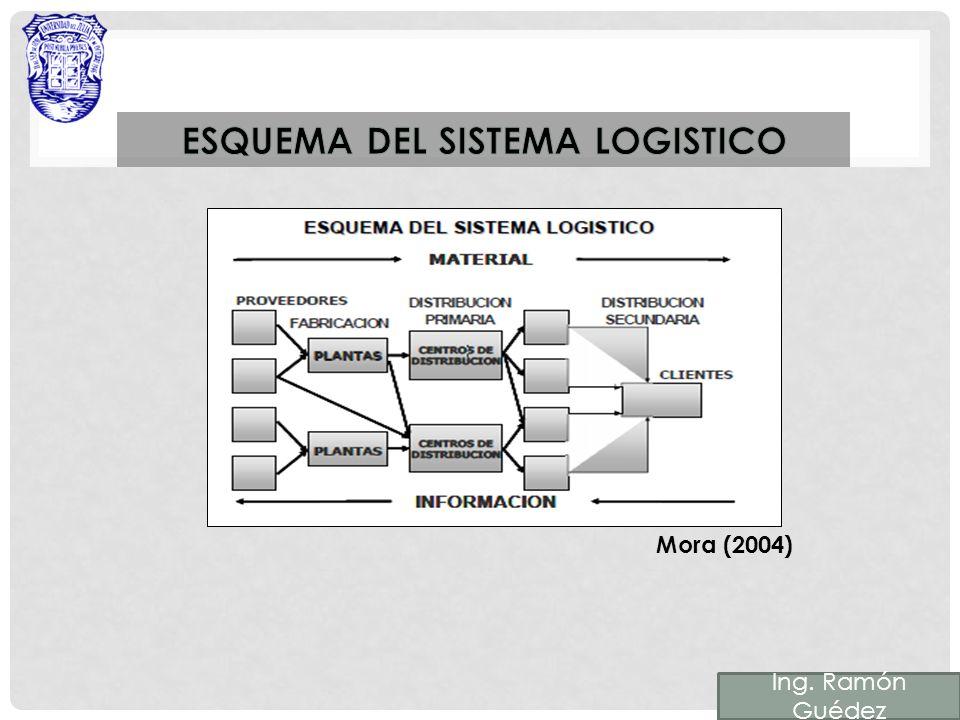 Para finalizar, los indicadores logísticos nos permiten el seguimiento y la animación del despliegue de la estrategia en acciones operacionales.