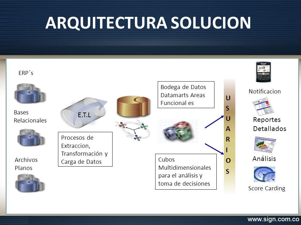 ARQUITECTURA SOLUCION www.sign.com.co ERP´s Reportes Detallados Procesos de Extraccion, Transformación y Carga de Datos E.T.L Bodega de Datos Datamart