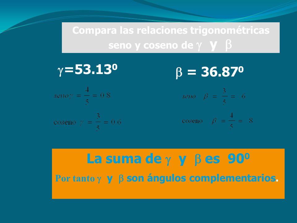 Compara las relaciones trigonométricas seno y coseno de  y   = 36.87 0  =53.13 0 La suma de  y  es 90 0 Por tanto  y  son ángulos complementarios.