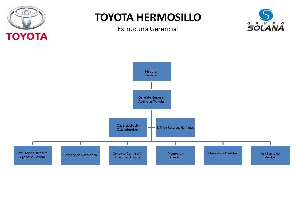 TOYOTA HERMOSILLO Estructura Gerencial Director General Gerente General Agencias Toyota Gte Administrativo Agencias Toyota Gerente de Postventa Gerente Comercial Agencias Toyota Promotor Kaizen Atención a ClientesAsistente de Ventas Encargado de Capacitación Jefe de Recursos Humanos