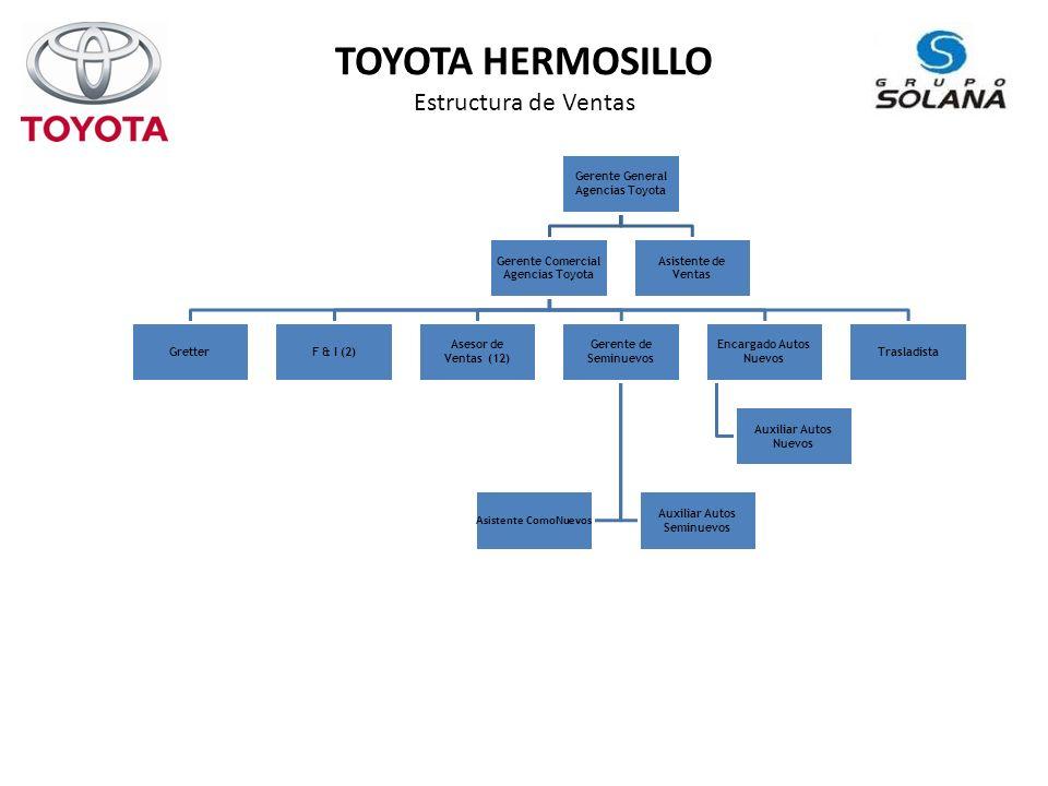 TOYOTA HERMOSILLO Estructura de Ventas Gerente General Agencias Toyota Gerente Comercial Agencias Toyota GretterF & I (2) Asesor de Ventas (12) Gerente de Seminuevos Auxiliar Autos Seminuevos Asistente ComoNuevos Encargado Autos Nuevos Auxiliar Autos Nuevos Trasladista Asistente de Ventas