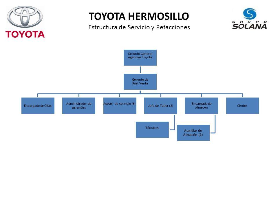 TOYOTA HERMOSILLO Estructura de Servicio y Refacciones Gerente General Agencias Toyota Gerente de Post Venta Encargado de Citas Administrador de garantías Asesor de servicio (6) Jefe de Taller (2) Técnicos Encargado de Almacén Auxiliar de Almacén (2) Chofer